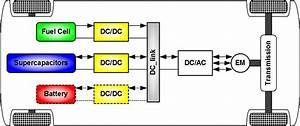 Dc  Dc Converters For Electric Vehicles