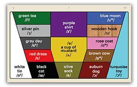 color vowel chart 陝olor vowel chart don elt association