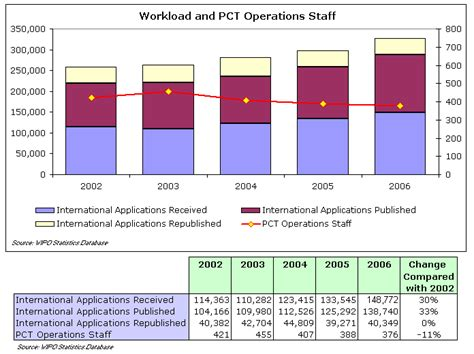 international bureau wipo the international patent system in 2006