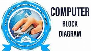 Computer Fundamentals With Block Diagram