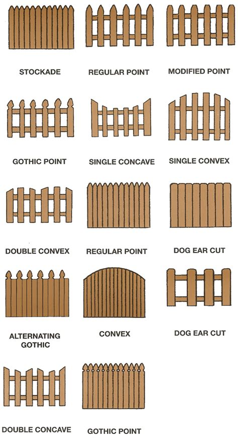 types of fences for yards fences types our dream farm yard transformation pinterest fences yards and gardens