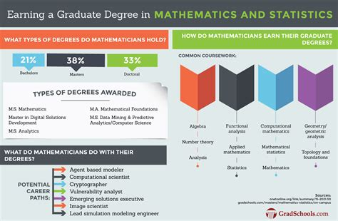masters  mathematics  statistics degree programs