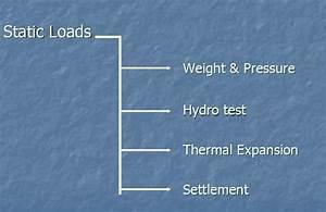 Basics Of Pipe Stress Analysis  A Presentation