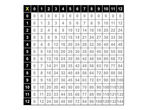 multiplication facts table 0 12 school stuff