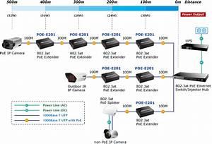 802 3at Power Over Gigabit Ethernet Extender
