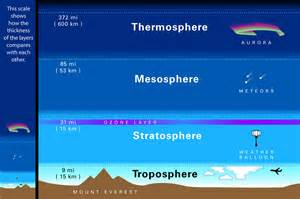 Earth Atmosphere Layers Troposphere