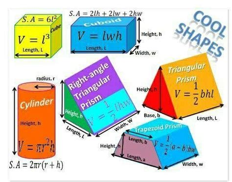 geometry volume surface area formulas shapes cube