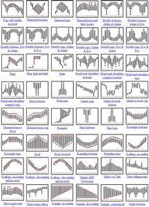 candlestick patterns cheat sheet - Поиск в Google ...