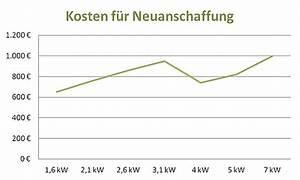 Kfz Kosten Berechnen : nachtspeicherheizung kosten berechnen elektro ~ Themetempest.com Abrechnung
