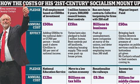 Jeremy Corbyn's vision of '21st Century Socialism' will ...