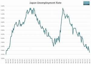 Japanese unemployment just fell to the lowest level since ...