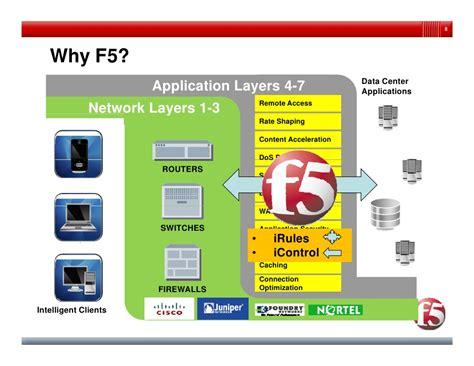 F5 beyond load balancer (nov 2009)