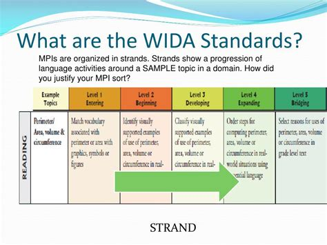 Ppt  The Wida® Standards Powerpoint Presentation Id320857