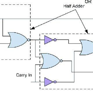 Gate Level Logic Diagram Bit Full Adder Download