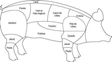 cuisiner les abats abats de porc boucherie charcuterie fromagerie