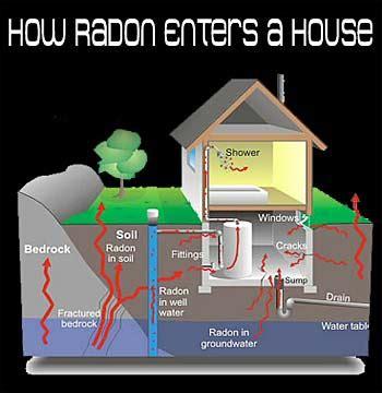 how is radon gas formed radon gas testing
