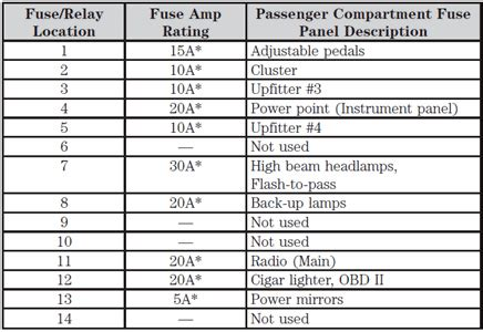 dually fuse box diagram fixya