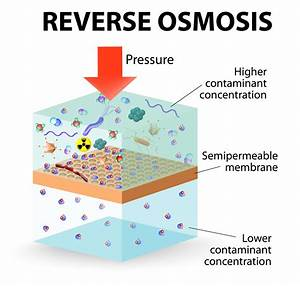 Reverse Osmosis Desalination Units