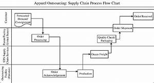 Retail Supply Chain flow charts Example | Logistics ...