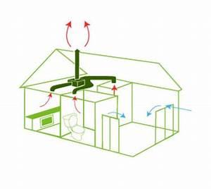 ¿Qué es el sistema de ventilación mecánica controlada (VMC)? Leroy Merlin