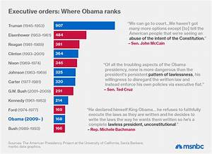 President Obama has issued fewer executive orders than ...