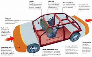 Car Crash  Force Diagram Car Crash