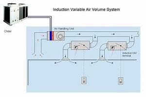 Hvac System Alternates And Selection - Ae