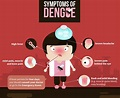 This article might just save you from dying due to Dengue ...