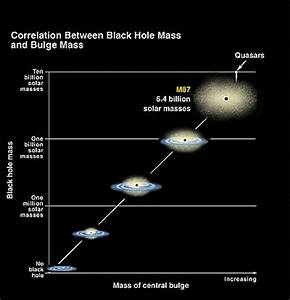 Super-Size Me: Black Hole Bigger Than Previously Thought ...