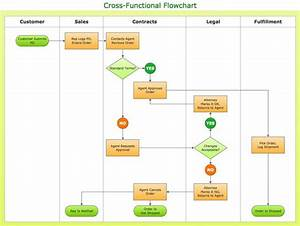 9 Best Reference  Flowcharts Images On Pinterest