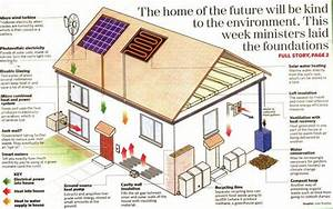 58 best images about sustainable architecture on pinterest With how to build an eco friendly house