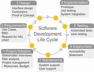 Software Development Lifecycle   Accessibility