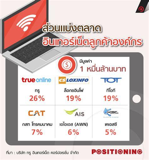 ส่วนแบ่งตลาดอินเทอร์เน็ตลูกค้าองค์กร | Positioning Magazine