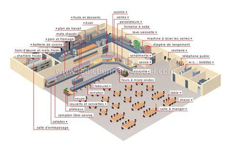 vocabulaire cuisine anglais société gt ville gt restaurant libre service image dictionnaire visuel