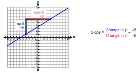 slope from a table worksheet finding slope from tables worksheet answer key view