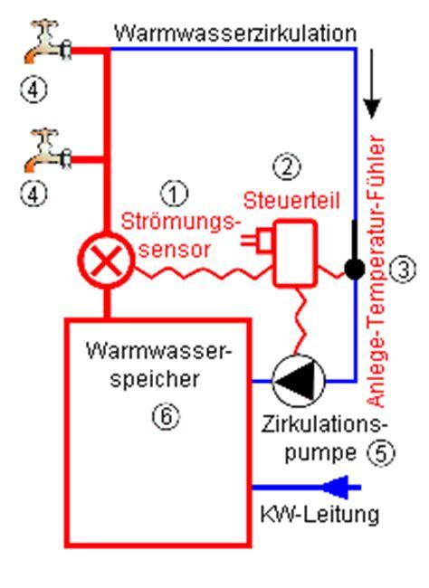 zirkulationsleitung warmwasser einfamilienhaus warmwasser zirkulationsleitung warmwasser zirkulationsleitung 2018 think like a warmwasser