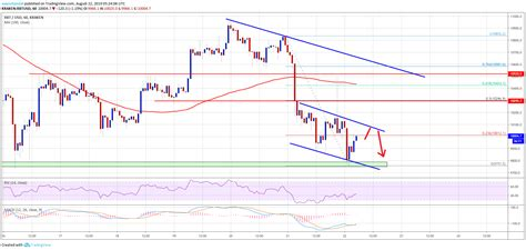 Use the toggles to view the ric price change for today, for a week, for a month, for a year and for all time. Bitcoin (BTC) Price Target Additional Weakness, Upsides Remain Capped - TECHTELEGRAPH