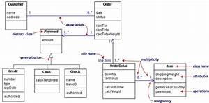 15 Best Uml Diagram For Library Management System Images On Pinterest