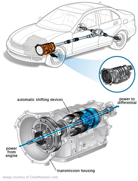 motor repair manual 1997 dodge avenger transmission control signs of transmission problems and why you should act now