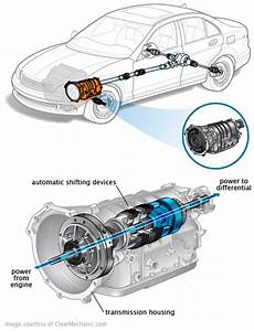 Signs Of Transmission Problems  And Why You Should Act Now