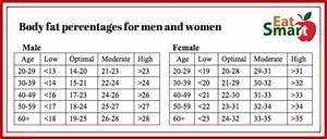 Bmi Vs Body Fat Percentages