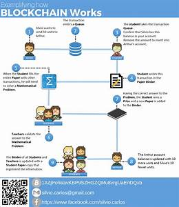 How To Explain Blockchain Technology To Your Family