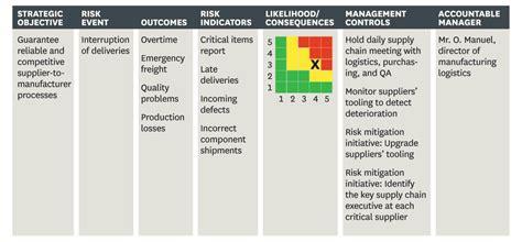 Operational risk framework template costumepartyrun operational risk framework template gallery template maxwellsz