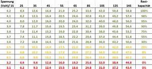 Innenwiderstand Batterie Berechnen : lipo akkus leichtgewichtige power ~ Themetempest.com Abrechnung