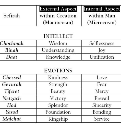 heirarchy diagram the sefirot kabbalah chassidism and jewish mysticism