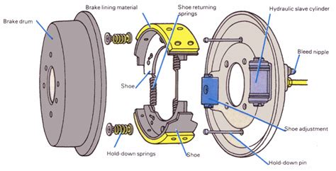 piston rem mobil how to the braking system is working optimally in