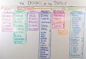 Chronological Order Of Old Testament Books Chart All 66 Books Of The Bible In Easy One Sentence Summaries