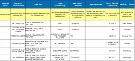 Project Communication Matrix Template by Communications Matrix Free Chlain College