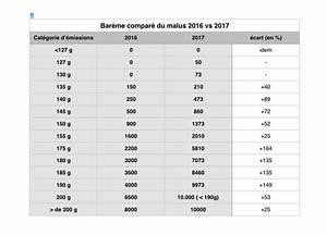 Bonus Malus Tableau : malus automobile 2017 la grande injustice automobile ~ Maxctalentgroup.com Avis de Voitures