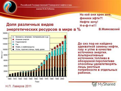 Добываемые энергетические ресурсы россии в 1 52 раза превышают потребности страны энергия 4.0 открытая дискуссионная площадка